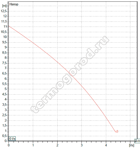 Гидравлические характеристики DAB BPH 120/250.40 M