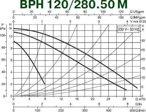 Гидравлические характеристики циркуляционного насоса DAB BPH 120/280.50M