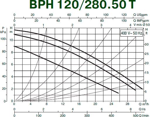 Гидравлические характеристики циркуляционного насоса DAB BPH 120/280.50T