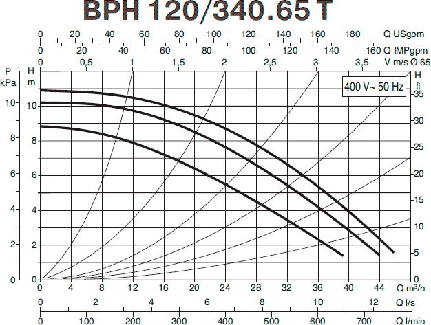 Гидравлические характеристики циркуляционного насоса DAB BPH 120/340.65T