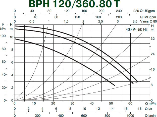 Гидравлические характеристики циркуляционного насоса DAB BPH 120/360.80T
