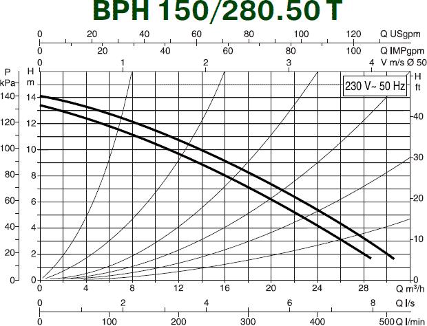 Гидравлические характеристики циркуляционного насоса DAB BPH 150/280.50