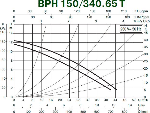 Гидравлические характеристики циркуляционного насоса DAB BPH 150/340.65 T