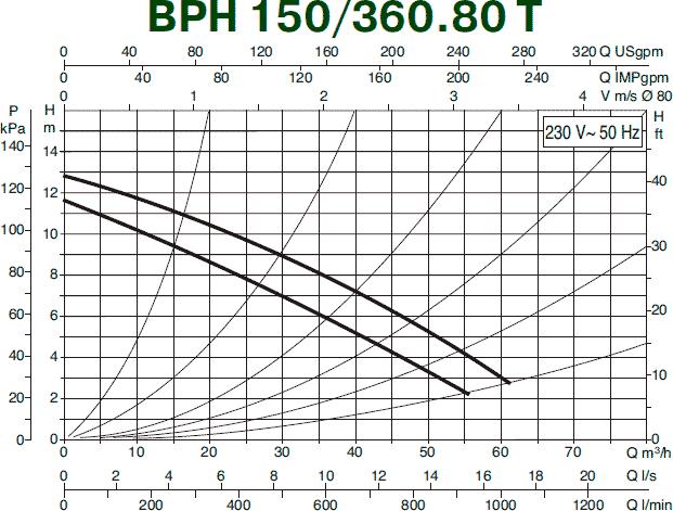 Гидравлические характеристики циркуляционного насоса DAB BPH 150/360.80 T