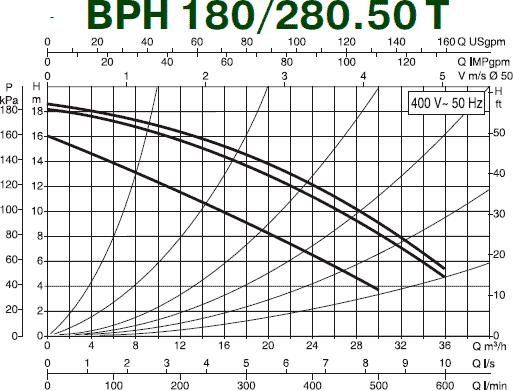 Гидравлические характеристики циркуляционного насоса DAB BPH 180/280.50 T
