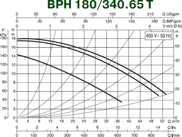 Гидравлические характеристики циркуляционного насоса DAB BPH 180/340.65 T