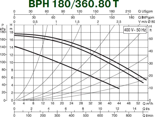 Гидравлические характеристики циркуляционного насоса DAB BPH 180/360.80 T