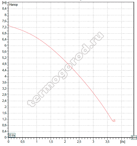 Гидравлические характеристики DAB BPH 60/250.40 M