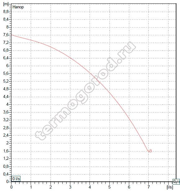 Гидравлические характеристики DAB BPH 60/280.50 M