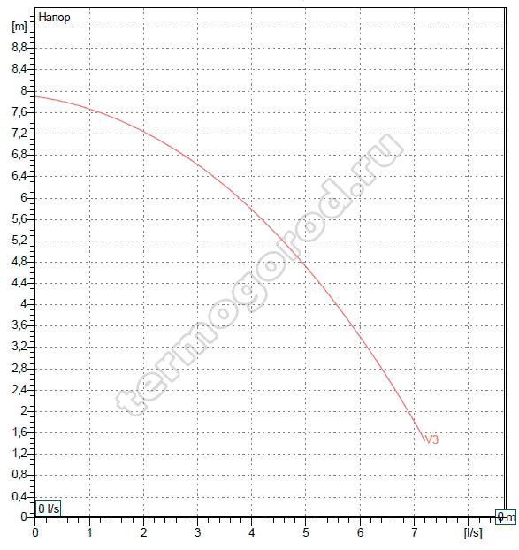 Гидравлические характеристики DAB BPH 60/250.40 T
