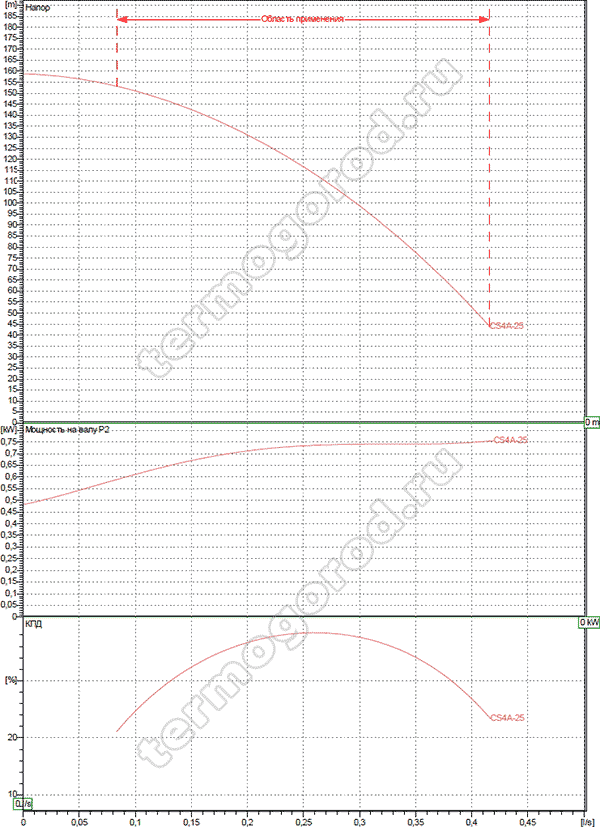 dab cs4 a 25 m напорная диаграмма