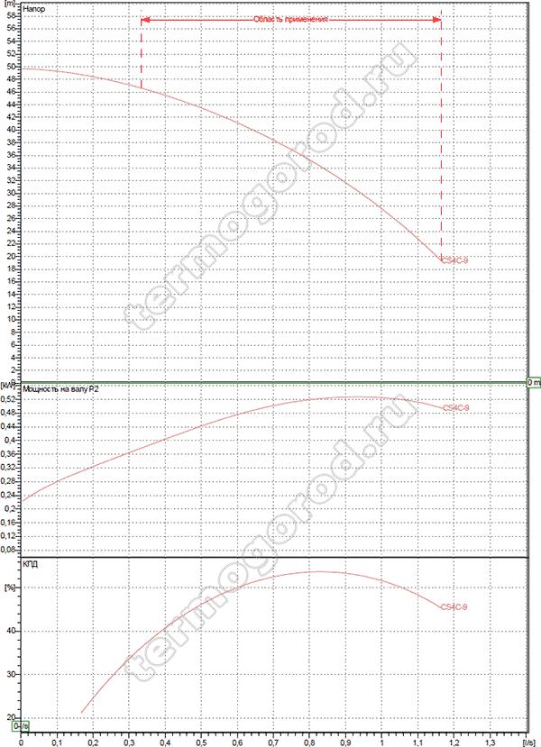 CS4C-9 M гидравлические характеристики