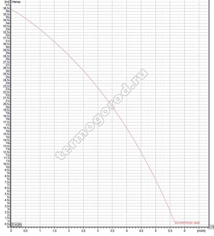 Гидравлические характеристики насоса ДАБ Дивертрон 1000 М