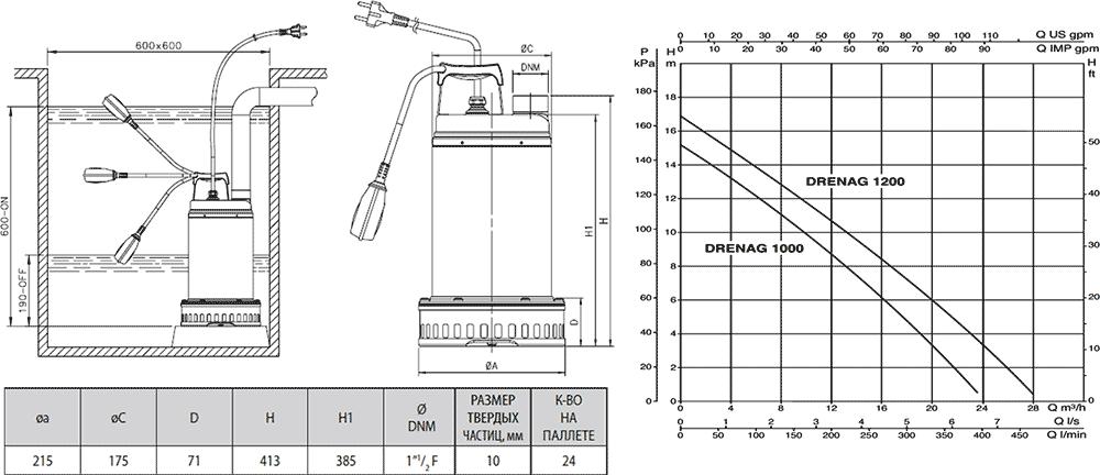 Размеры и напорные характеристики дренажных насосов Dab Drenag 1000, 1200