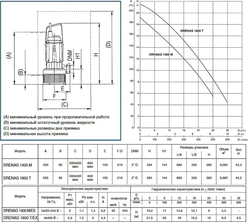 Напорная диаграмма и размеры дренажных насосов Drenag 1400 - 1800
