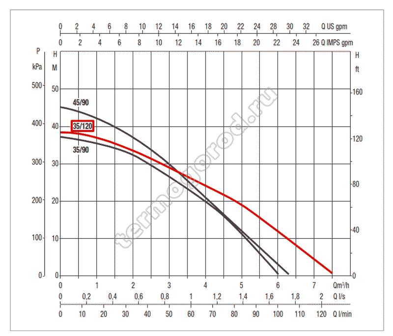 гидравлические характеристики колодезного насоса DAB DTRON2 35/120