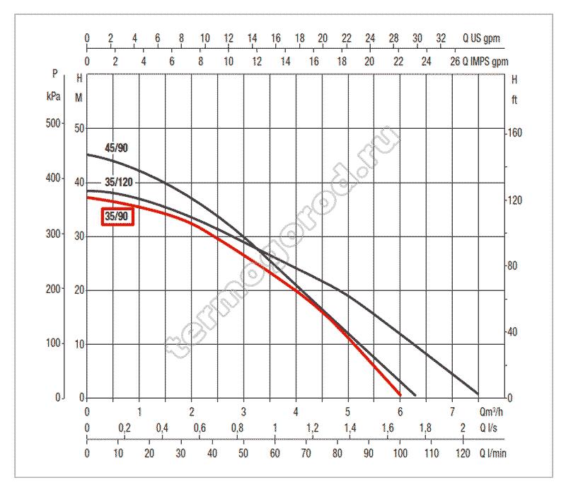 гидравлические характеристики колодезного насоса DAB DTRON2 35/90
