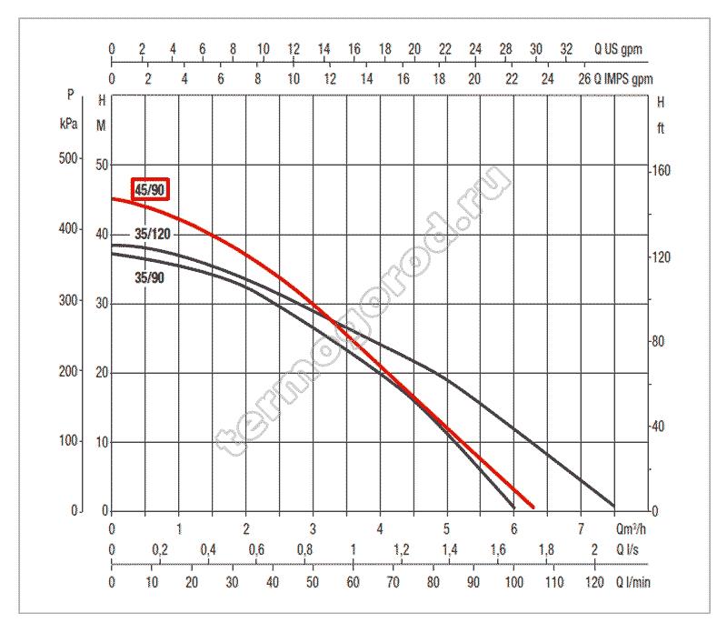 гидравлические характеристики колодезного насоса DAB DTRON2 45/90