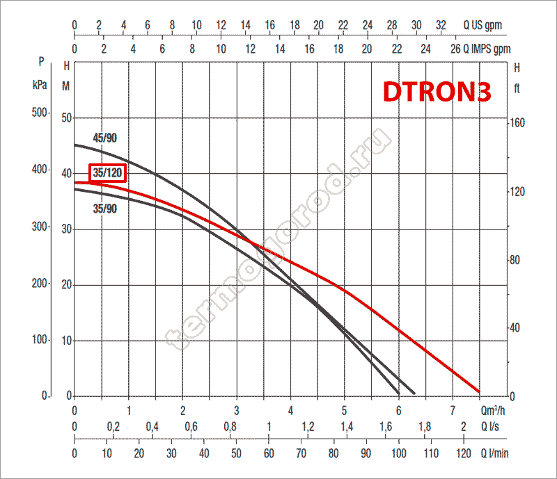 гидравлические характеристики колодезного насоса DAB DTRON3 X 35/120