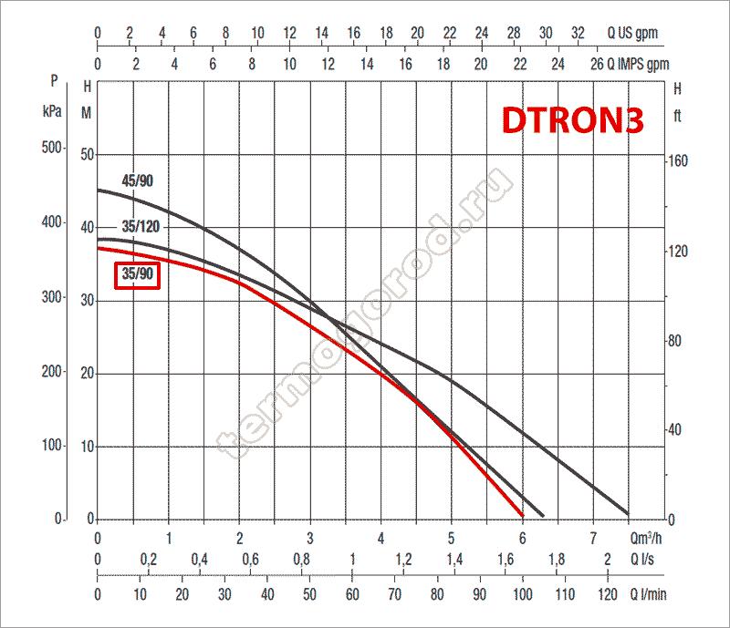 гидравлические характеристики колодезного насоса DAB DTRON3 X 35/90