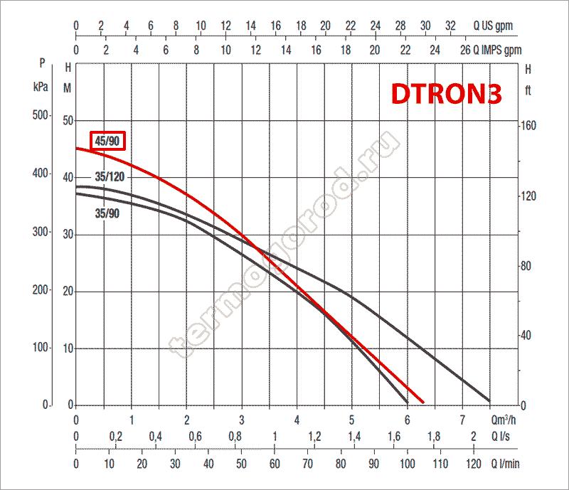 гидравлические характеристики колодезного насоса DAB DTRON3 45/90