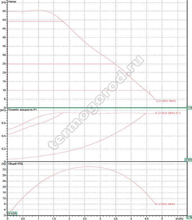 Гидравлические характеристики dab esybox mini 3