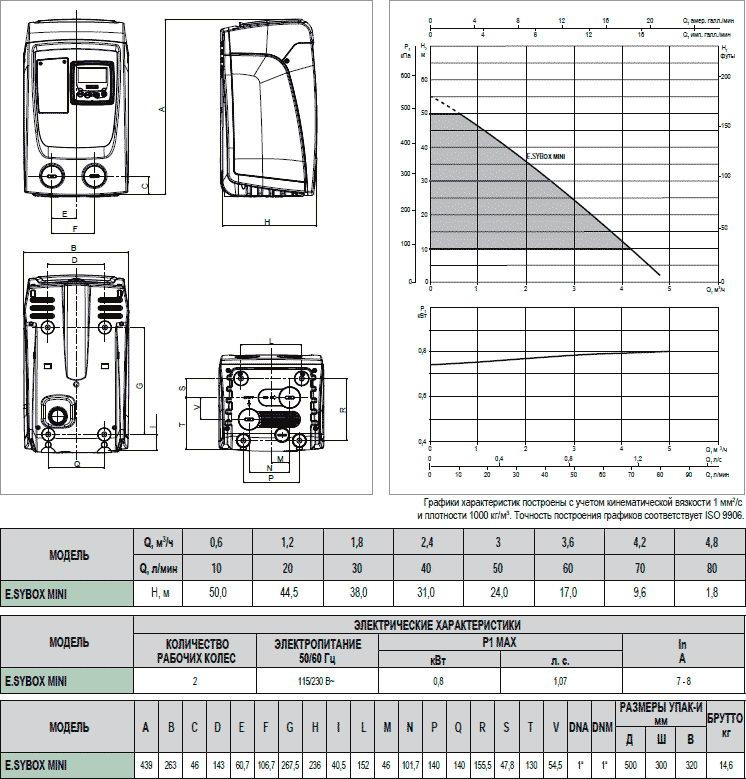 Напорные и электрические характеристики ESYBOX MINI