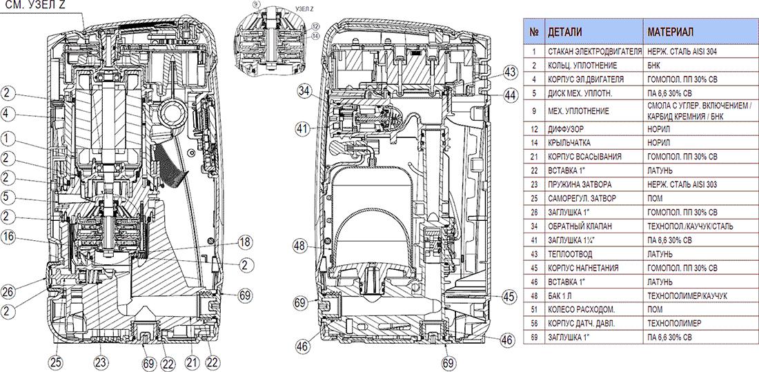 Используемые материалы в насосной станции ДАБ Изибокс мини
