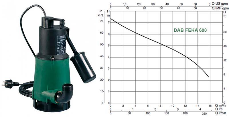 Гидравличесrие характеристики канализационного насоса Dab FEKA 600 M-A