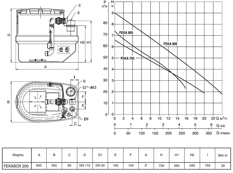 Гидравлические характеристики FEKABOX 200