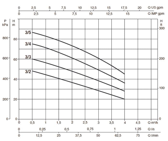 Напорная диаграмма Dab Micra HS 3