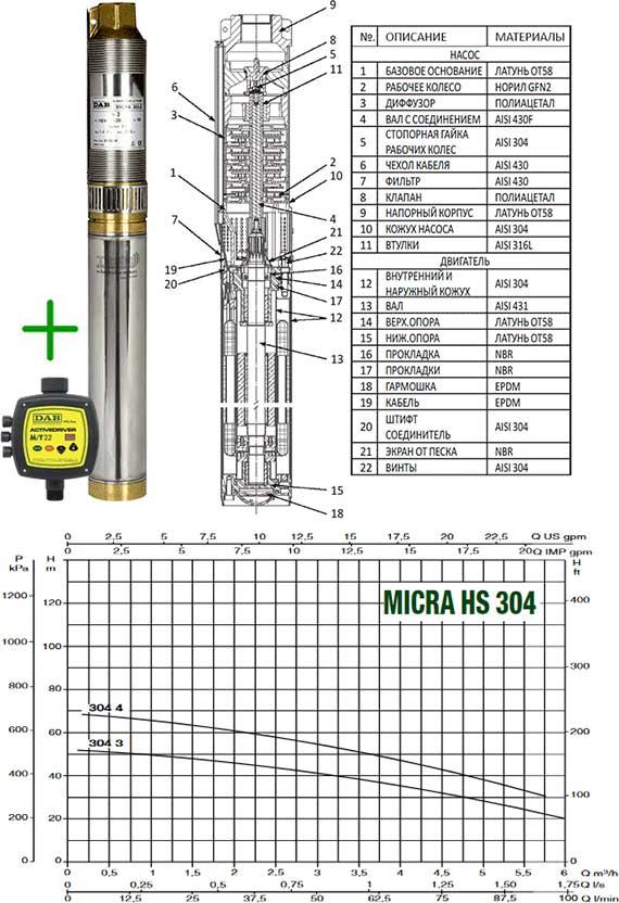 напорные диаграммы насосов dab micra hs 304