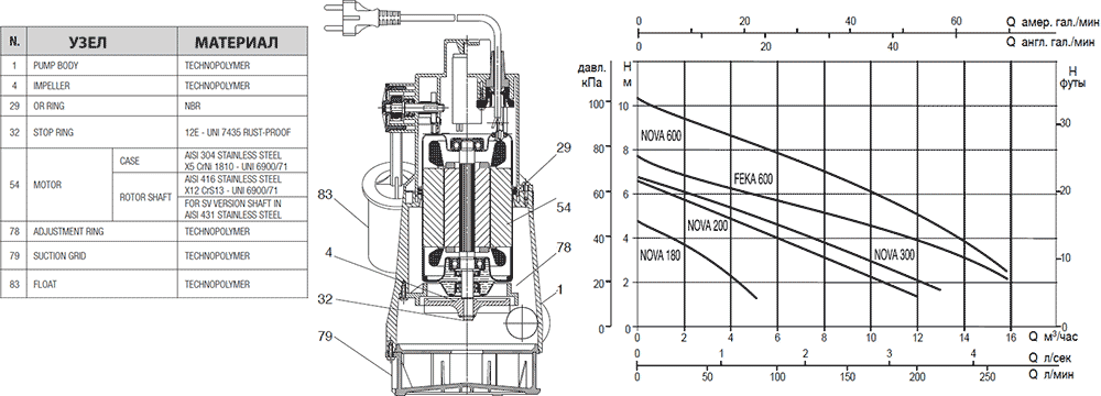 Гидравлические характеристики дренажных насосов Dab NOVA