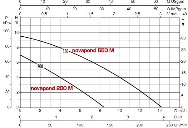 dab novapond гидравлические характеристики
