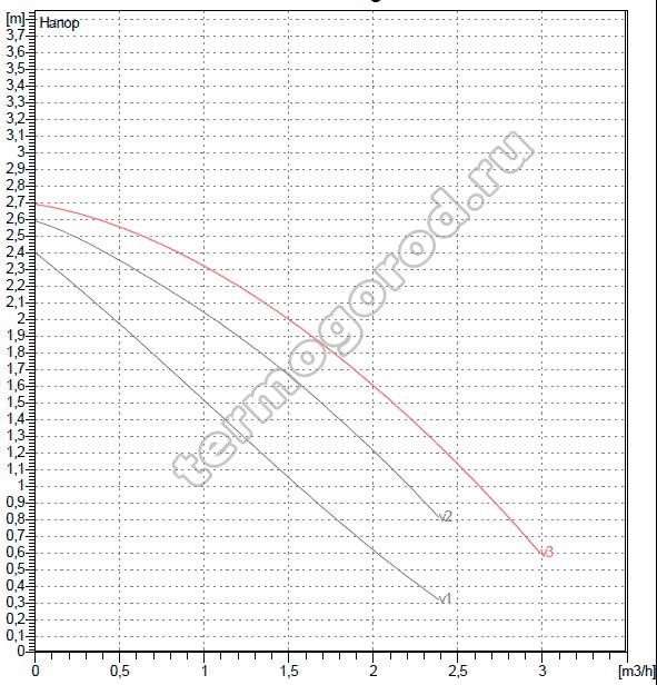 Гидравлические характеристики ДАБ VA 25/130