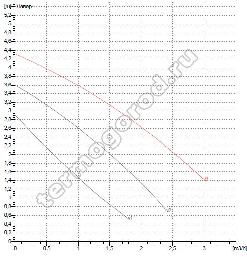 Гидравлические характеристики ДАБ VA 35/130