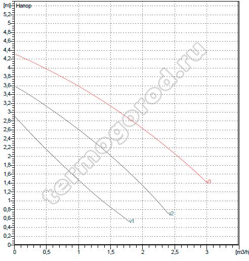 Гидравлические характеристики ДАБ VA 35/180 X