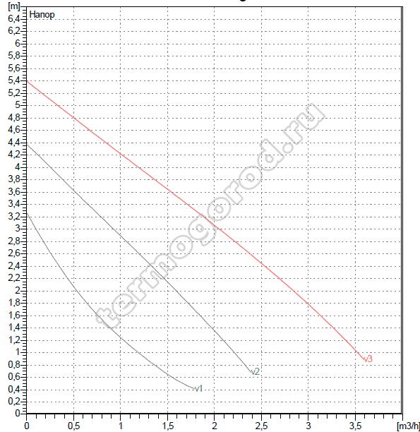 Гидравлические характеристики ДАБ VA 55/130