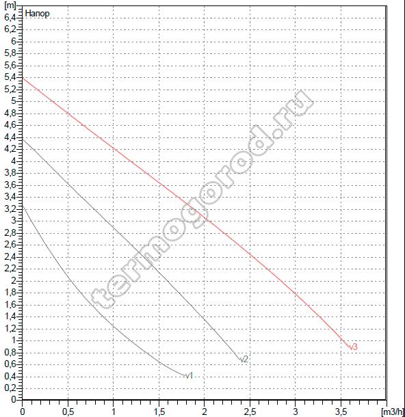 Гидравлические характеристики ДАБ VA 55/180