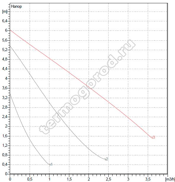 Гидравлические характеристики ДАБ VA 65/130