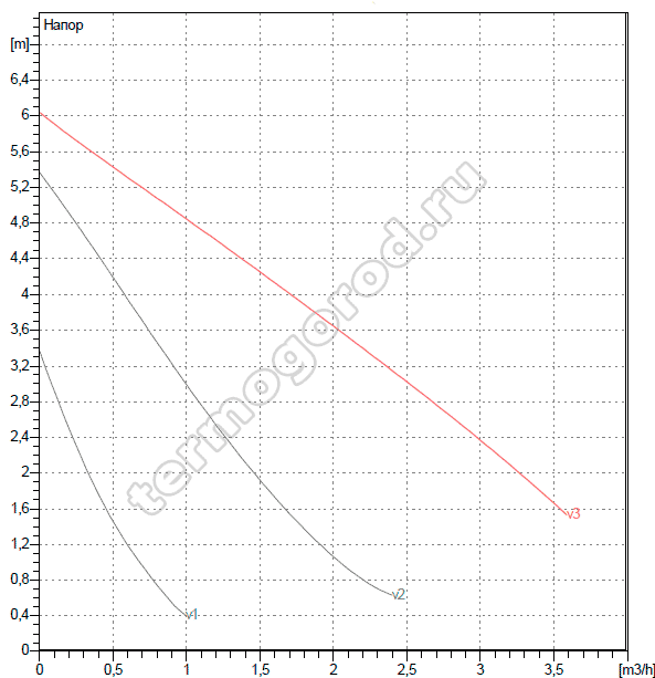 Гидравлические характеристики ДАБ VA 65/180
