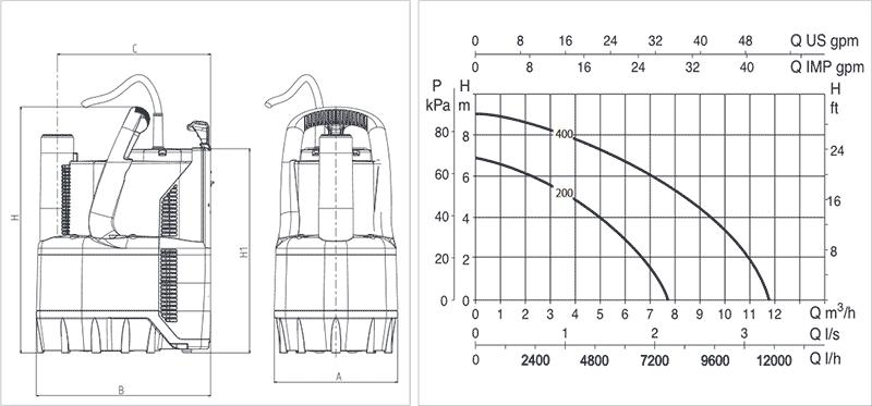 Гидравлические характеристики дренажных насосв Verty Nova