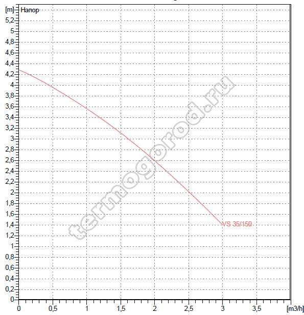 Гидравлические характеристики насосов DAB VS 35/150 M
