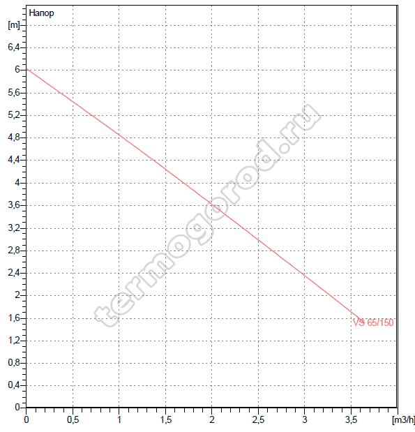 Гидравлические характеристики насосов DAB VS 65/150 M