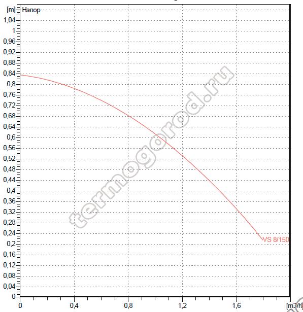 Гидравлические характеристики насосов DAB VS 8/150 M
