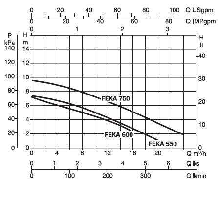 DAB FEKABOX 110 напорная диаграмма