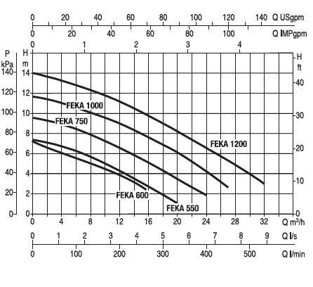DAB FEKABOX 280 напорная диаграмма