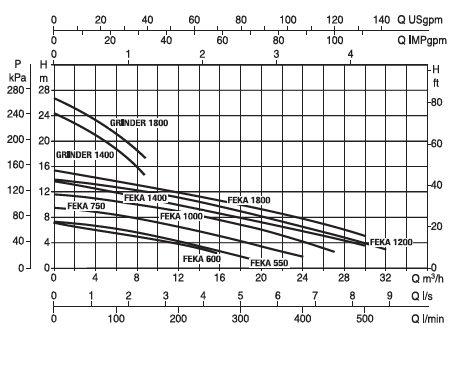 Гидравлические характеристики ДАБ ФЕКАФОС 280