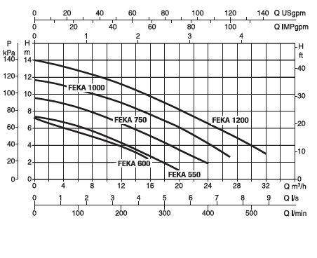 Гидравлические характеристики ДАБ ФЕКАФОС 280 DOUBLE