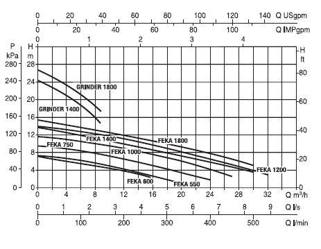Гидравлические характеристики ДАБ ФЕКАФОС 550